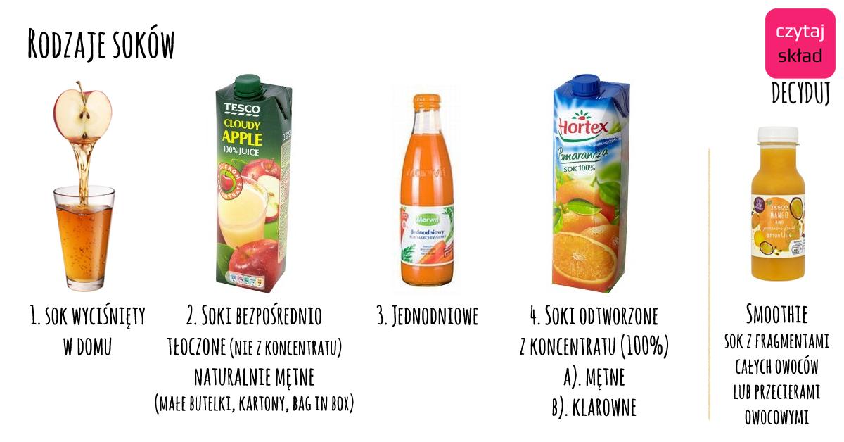 rodzaje soków