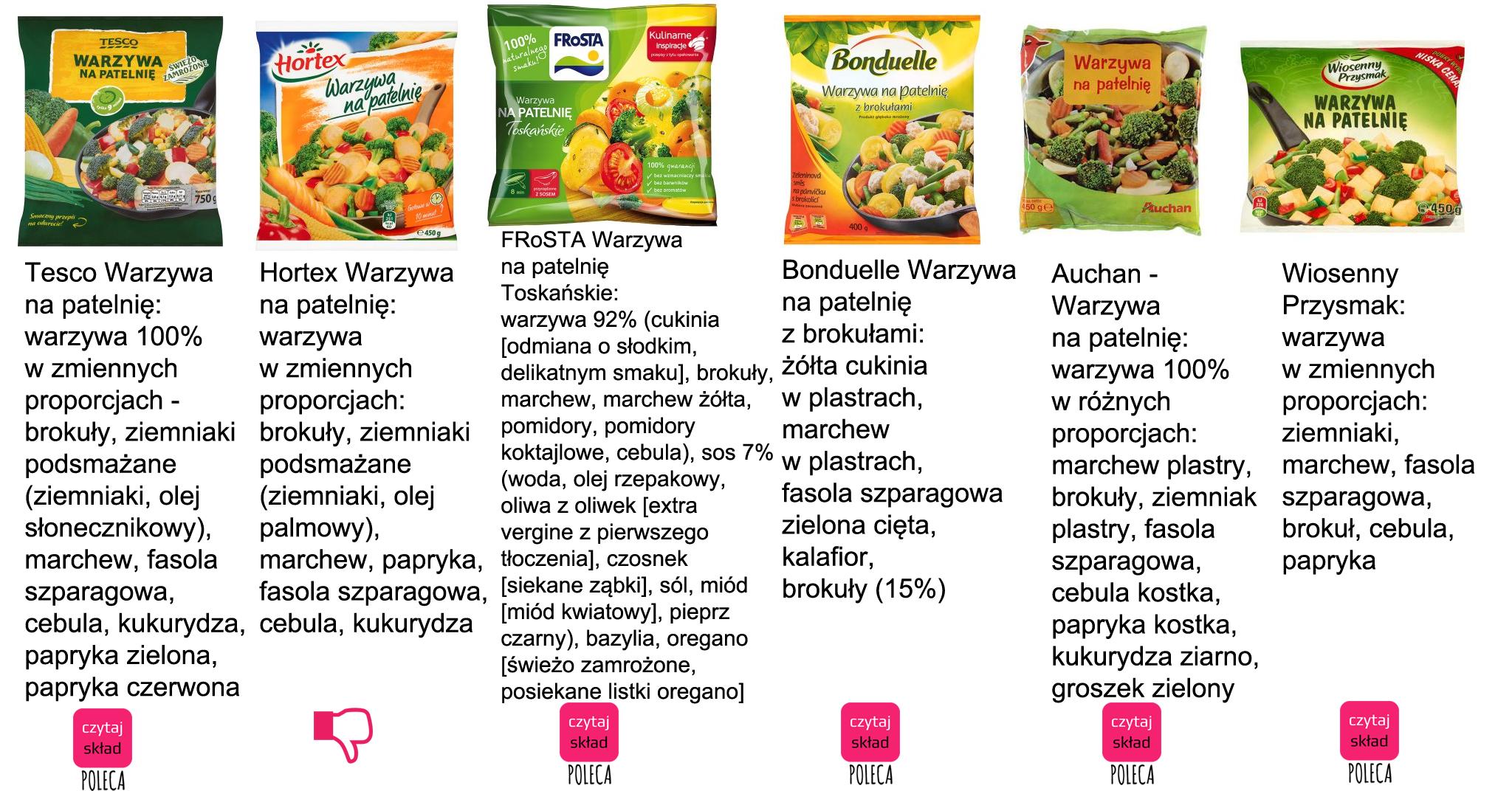 warzywa na patelnię- mrożonki