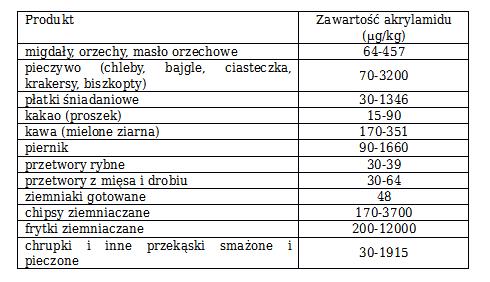 tabela- akrylamid