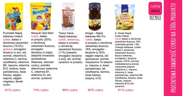 napój kakaowy a zawartość cukru