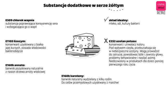 substancje dodatkowe