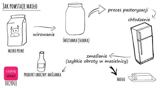 produkcja masła