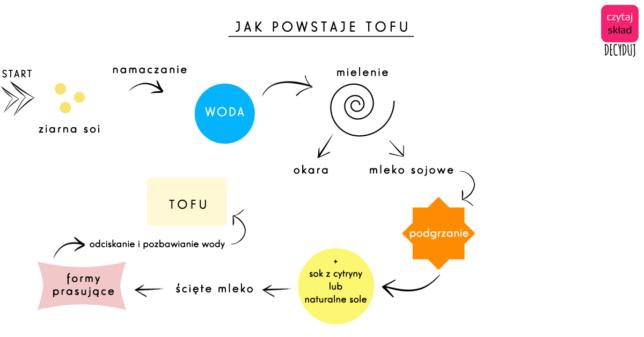 tofu mleko sojowe