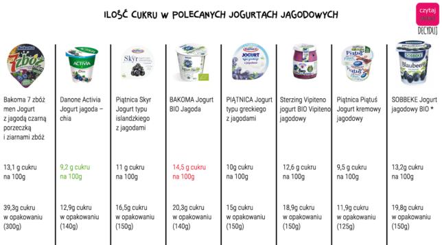 jogurt jagodowy